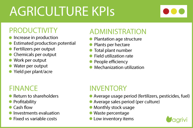 Agriculture KPIs