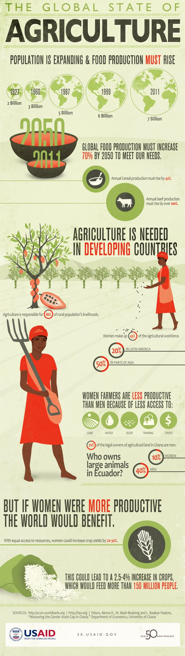 Global food production must increase 70% till 2050 to meet our needs (source: http://50.usaid.gov)