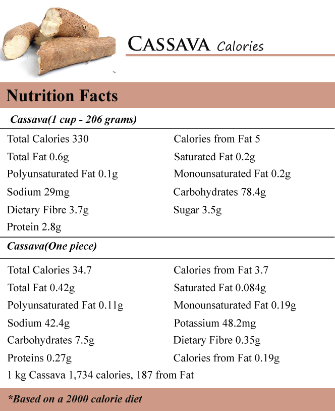 Besides human dietary uses, cassava plant is also used in animal feed, manufacturing of paper, textiles, adhesives, high fructose syrup and alcohol.
