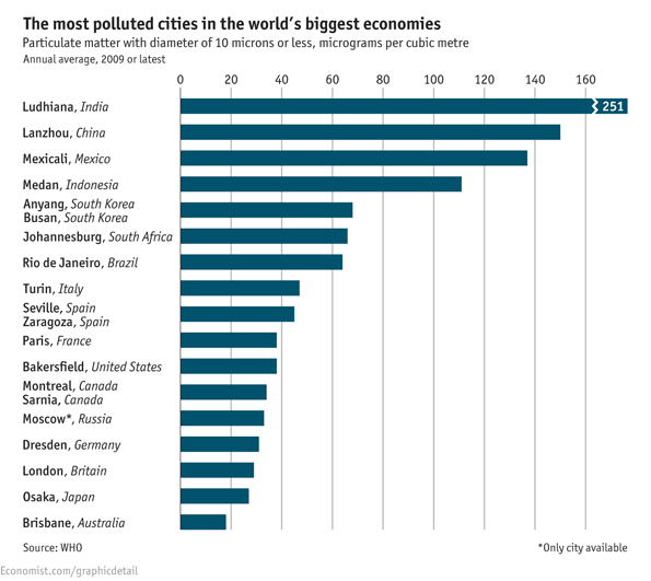 the most polluted cities