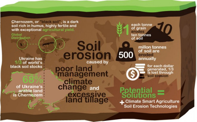 ways to prevent soil erosion In this lesson, students explore and verify that soil erosion is affected by the makeup of the soil using plant roots, rocks, and the slope of the land as experimental factors.